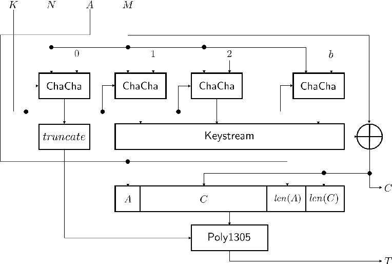PDF] Security Analysis of ChaCha20-Poly1305 AEAD   Semantic Scholar