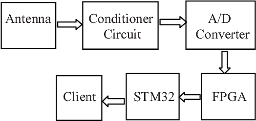 Figure 1 From The Design Of Rf Data Acquisition System Based On Stm32 And Fpga Semantic Scholar
