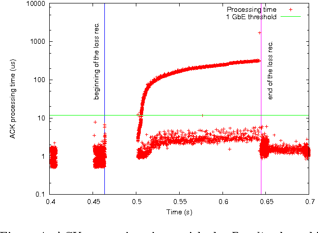 PDF] Improving Processing Performance of Linux TCP SACK
