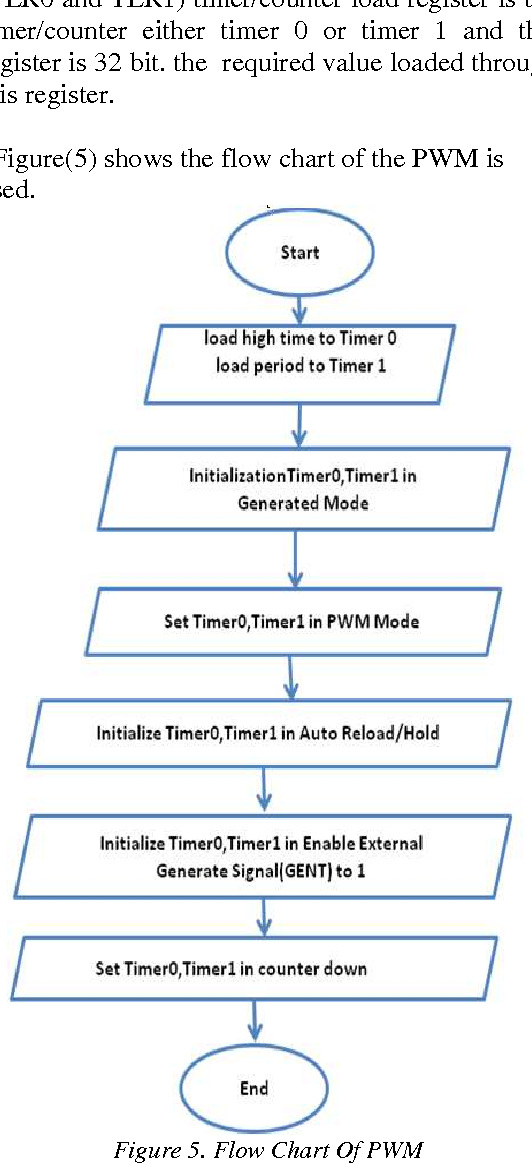Pdf Designing Of A Pulse Width Modulation System Using Embedded System Design Techniques Semantic Scholar