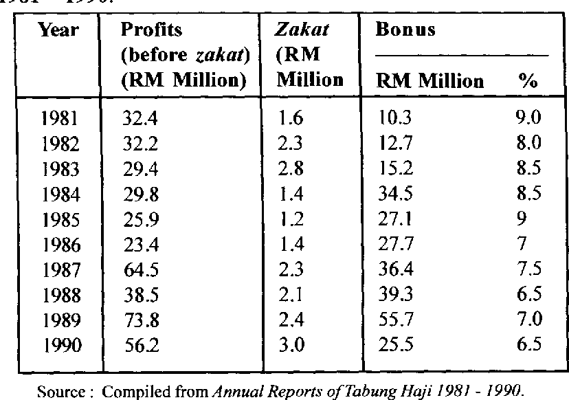 Pdf The Role Of Tabung Haji As A Deposit Mobilizer Of Muslims In Malaysia 1969 1990 A Historical Approach Semantic Scholar