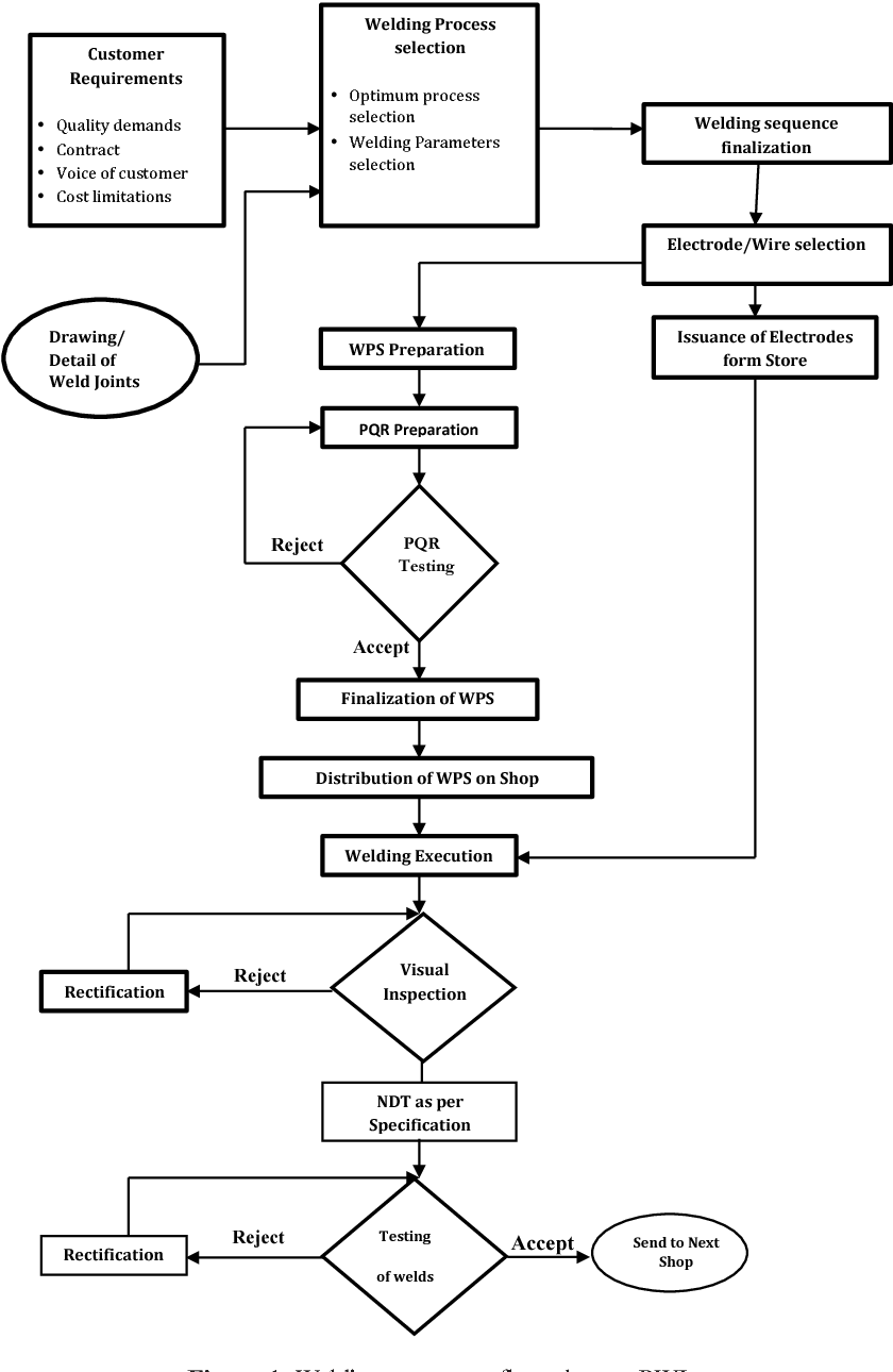 figure 1 from reduction in repair rate of welding processes by Swim Lanes Process Flow Diagram