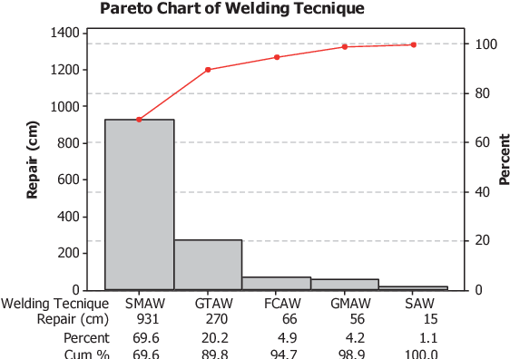 Figure 5 From Reduction In Repair Rate Of Welding Processes By Determination Controlling Of Critical Kpivs Semantic Scholar