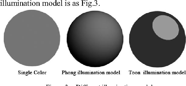 Cartoon Rendering Illumination Model Based on Phong