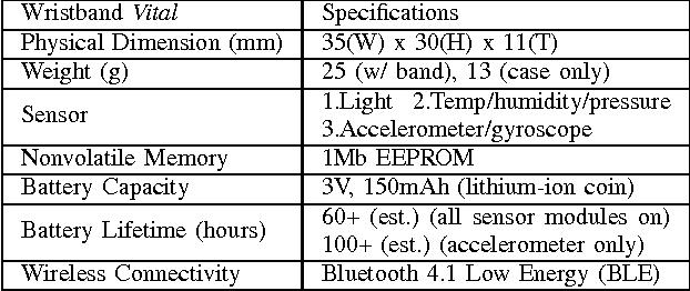 Wristband Vital A Wearable Multi Sensor Microsystem For