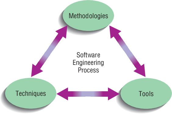 Pdf Essentials Of Systems Analysis And Design Semantic Scholar