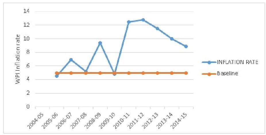 essays on indian economy 2010