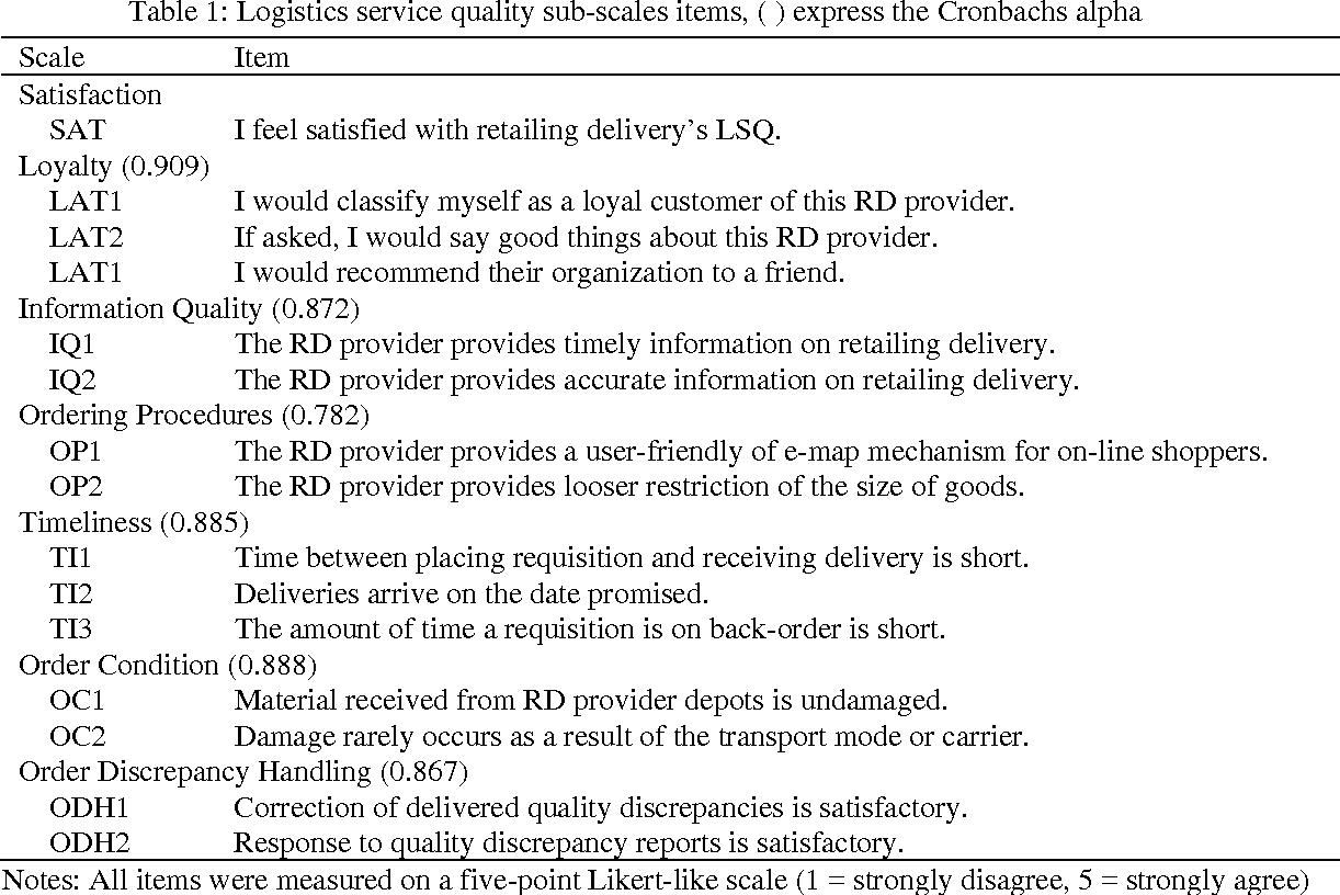 PDF] Applying Importance-performance Analysis to Evaluate