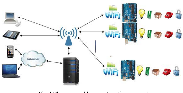 Figure 1 From Design And Implementation Of A Wifi Based Home