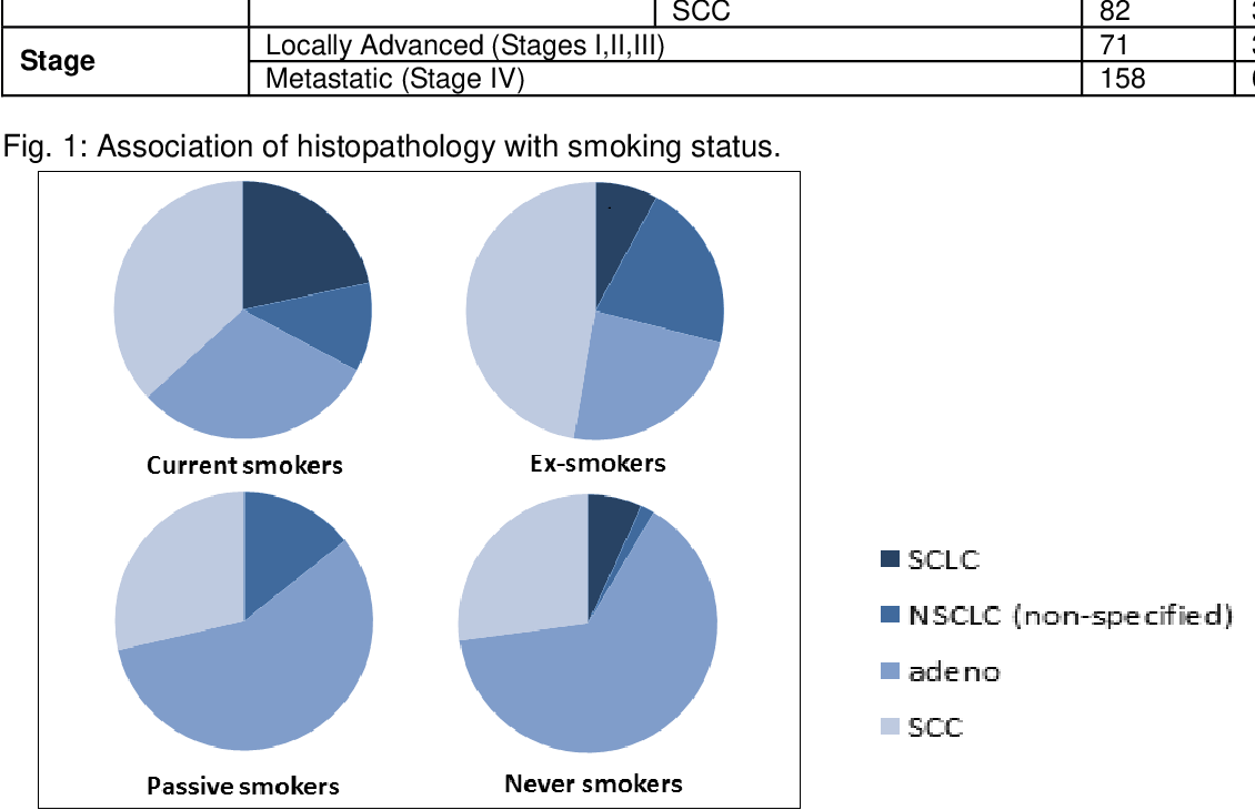 Pdf Trends In Development Of Various Types Of Lung Cancer After Cessation Of Smoking Semantic Scholar