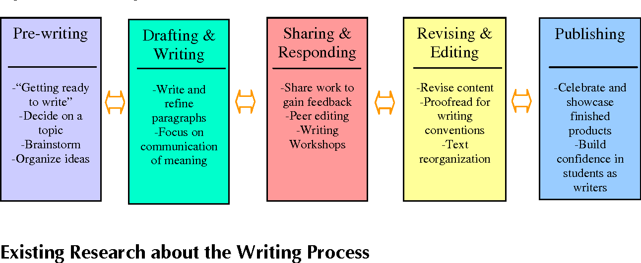 Process of writing a research paper sample research methodology for dissertation