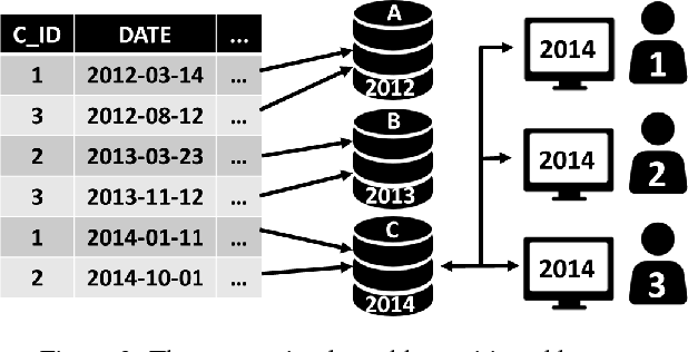PDF] Sharding by Hash Partitioning - A Database Scalability ...