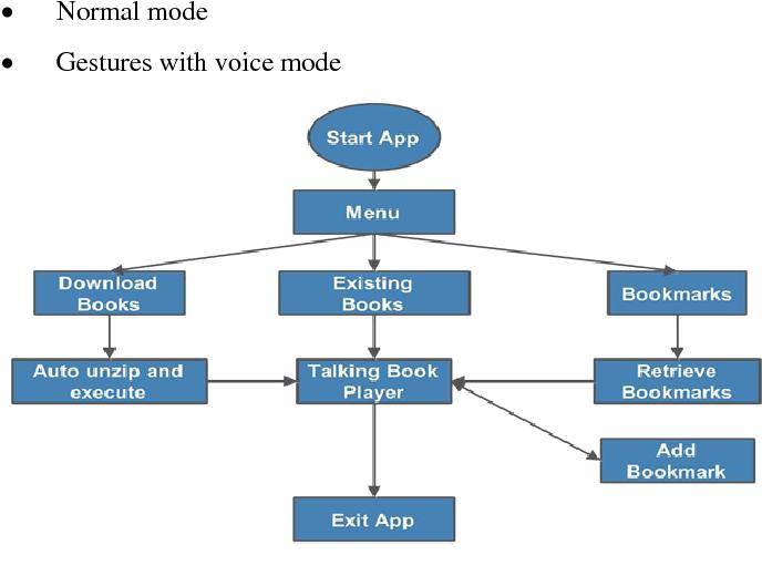Digital Talking Book | Semantic Scholar