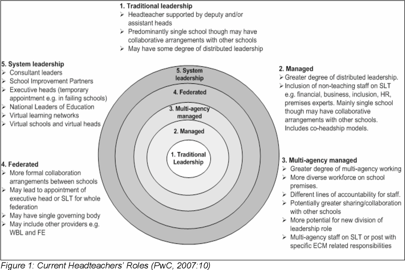 Figure 1 from Site-level School Business Managers: looking