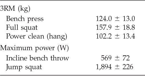 Table 1 From The Relation Between Strength And Power In