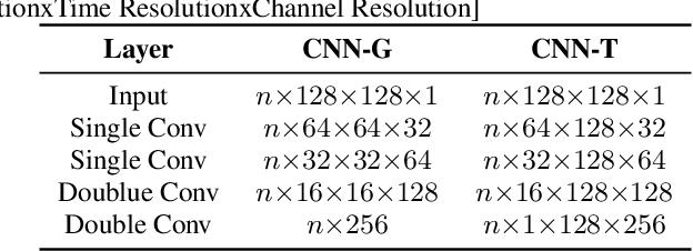 PDF] CDNN-CRNN JOINED MODEL FOR ACOUSTIC SCENE