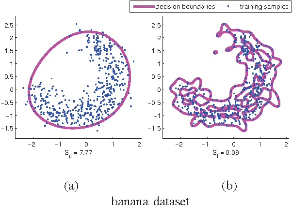 Figure 2 from An Approach to Choosing Gaussian Kernel