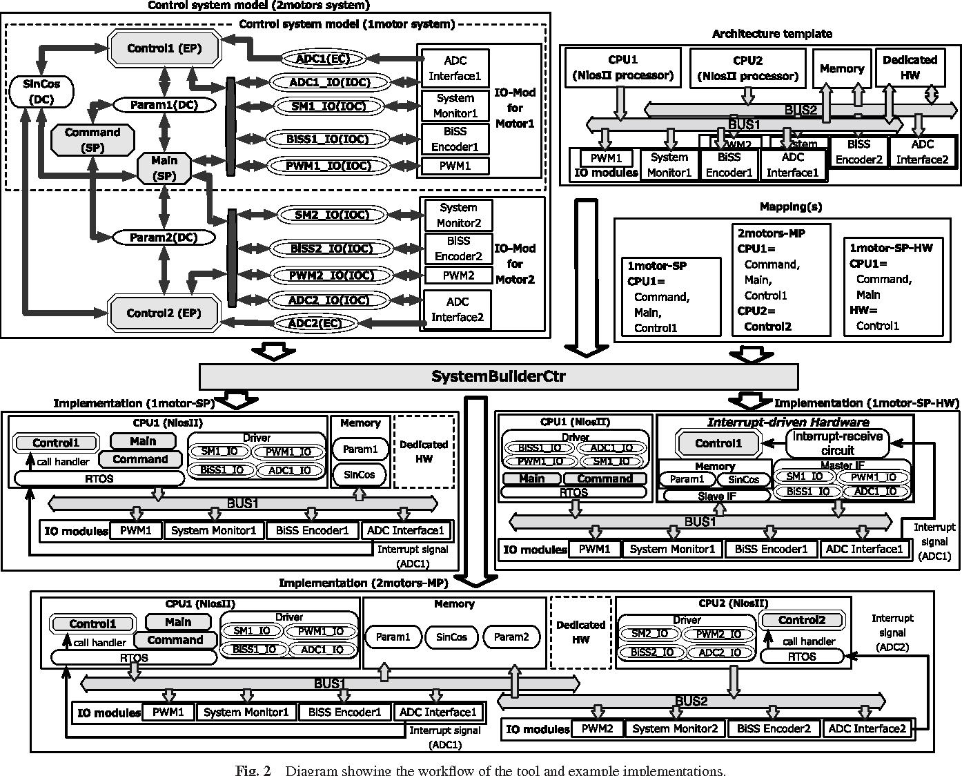 Pdf System Level Design Method For Control Systems With Hardware Implemented Interrupt Handler Semantic Scholar