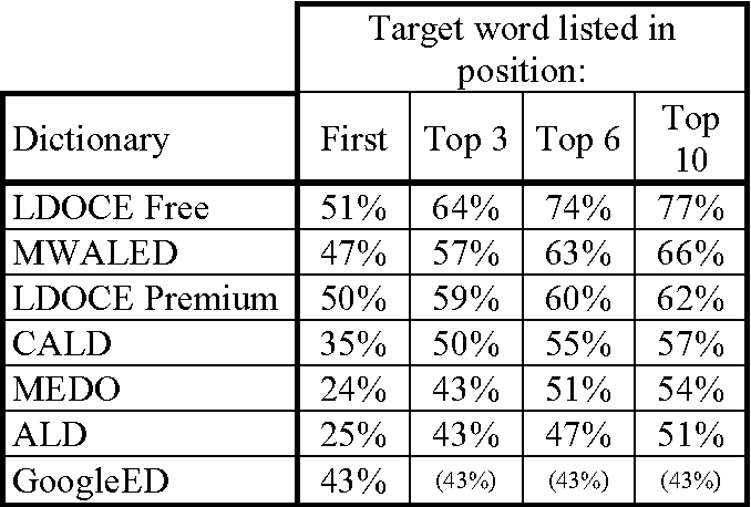 Table 1 from How Helpful Are Online English Learners
