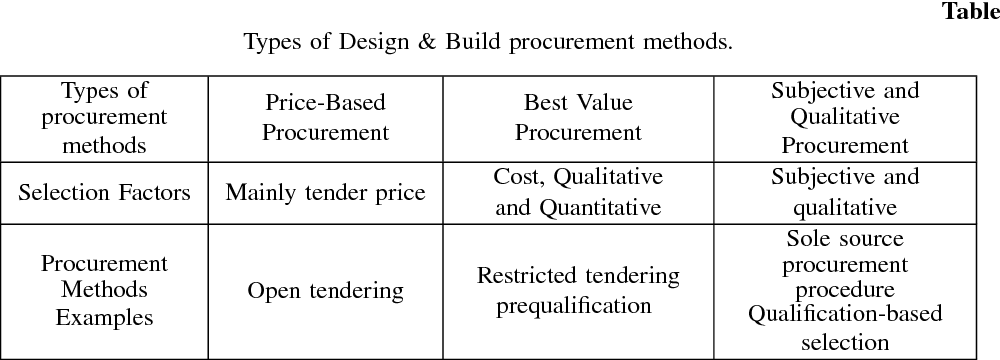 Pdf Design And Build Procurement System Contractor Selection Semantic Scholar