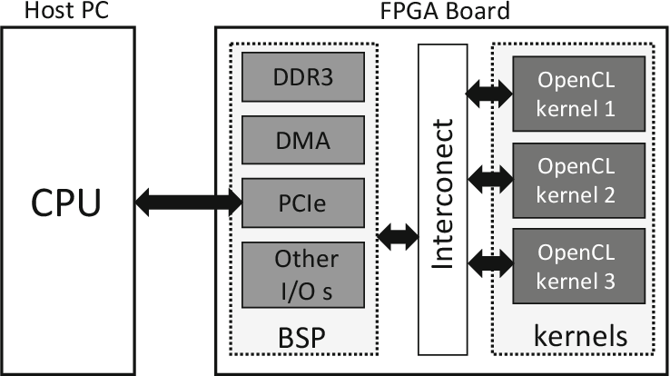 Pdf Design Of Fpga Based Computing Systems With Opencl Semantic Scholar