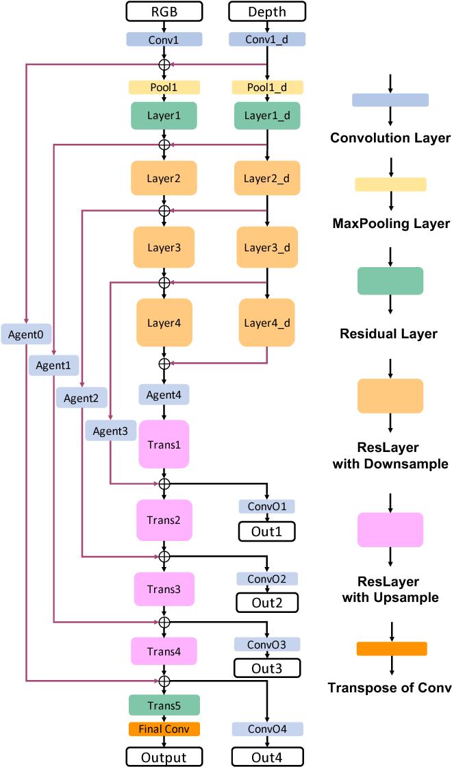 PDF] RedNet: Residual Encoder-Decoder Network for indoor RGB