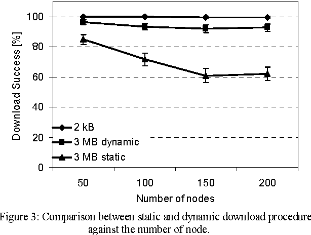 Figure 3: Comparison between static and dynamic download procedure against the number of node.