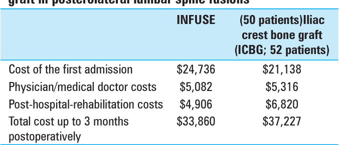 PDF] Pros, cons, and costs of INFUSE in spinal surgery