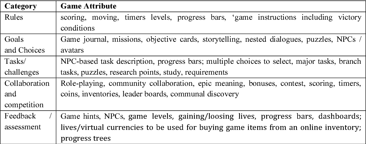 Table 8 from Essential features of serious games design in