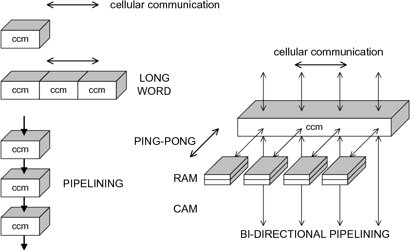 Fig. 2. Data flows in structures built of CCM building blocks.
