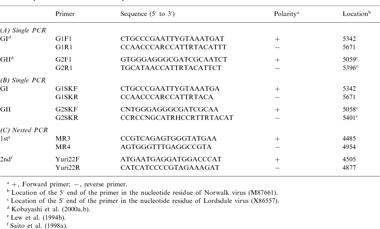 Genogroup-specific PCR primers for detection of Norwalk-like