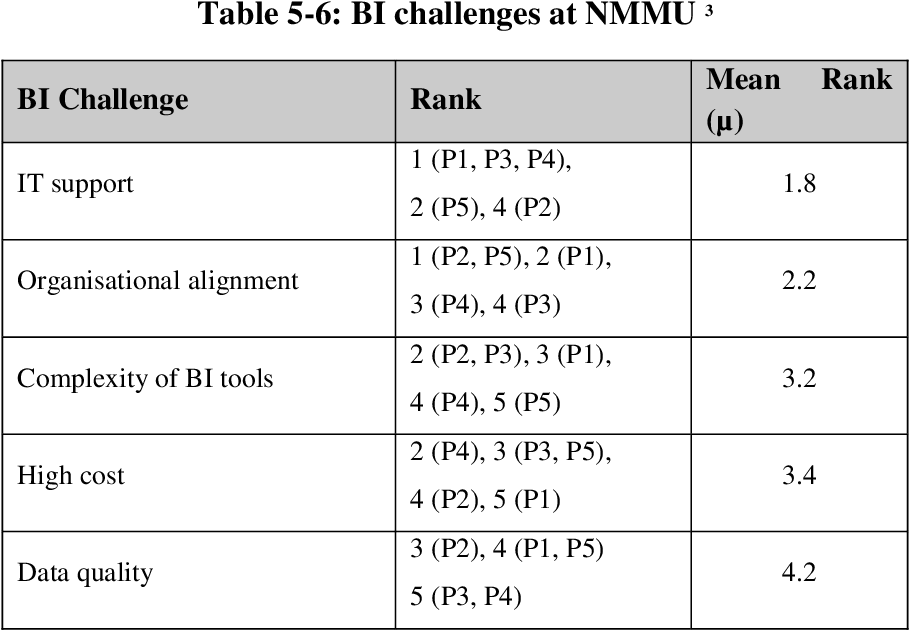 table 5-6