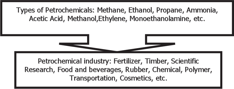 PDF] Transforming Kerteh Port into a Petrochemical Hub Port