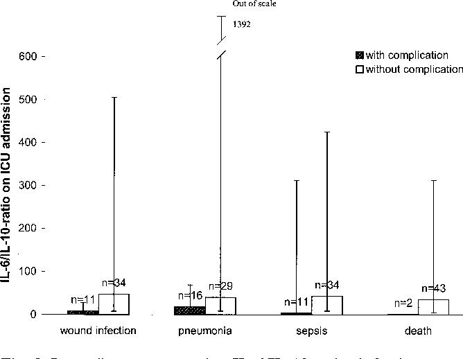 Figure 2 from Suppression of interleukin-6 to interleukin-10