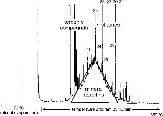 Figure 1 from Mineral oil paraffins in human body fat and