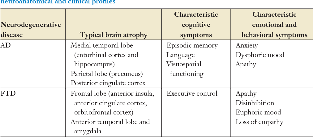 Table 1 from Emotional and behavioral symptoms in