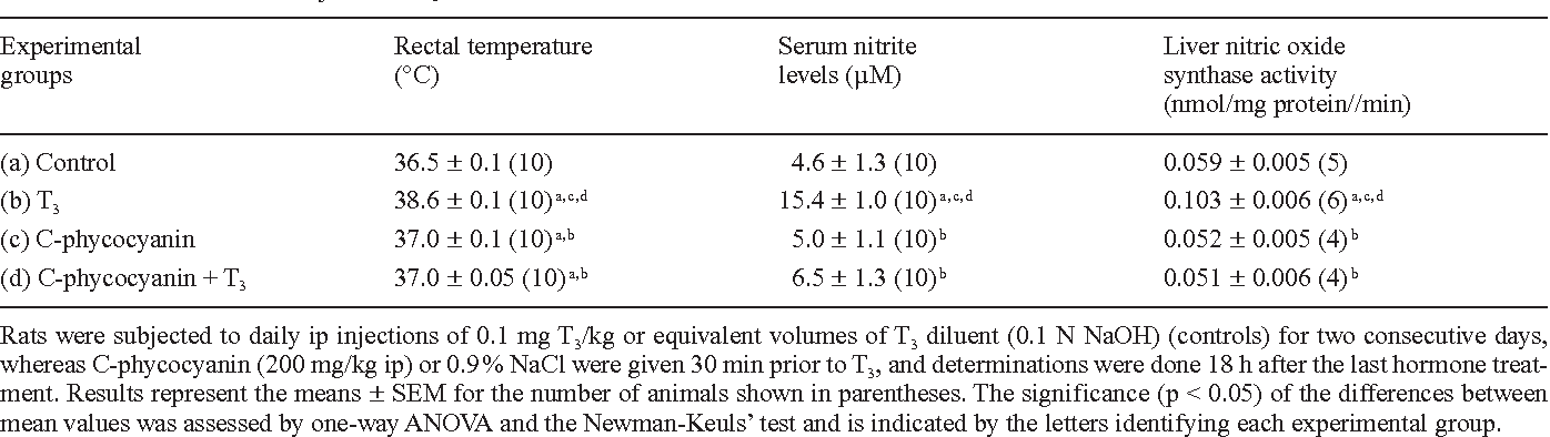 Table 2. Effect of C-phycocyanin pretreatment on the rectal temperature of the animals, serum nitrite levels, and liver nitric oxide synthase activity in control rats and animals subjected to T3 administration.