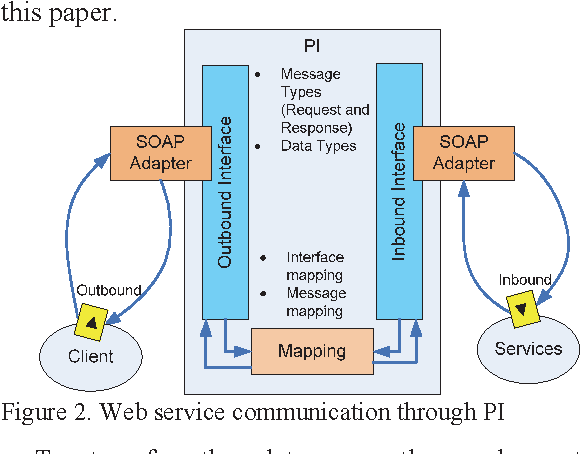 Performance Evaluation for SOAP and RFC in SAP Netweaver