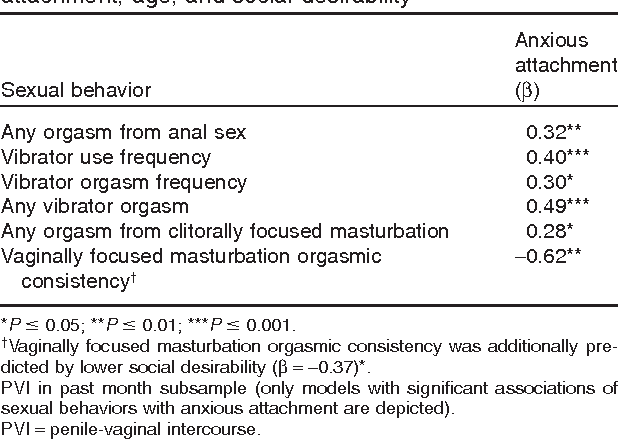 Table 3 from Anxious and avoidant attachment, vibrator use