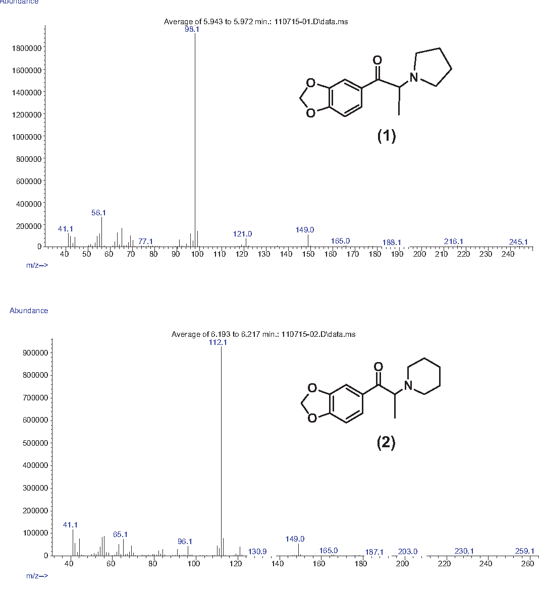 Synthesis and GC-MS analysis of a series of homologs and