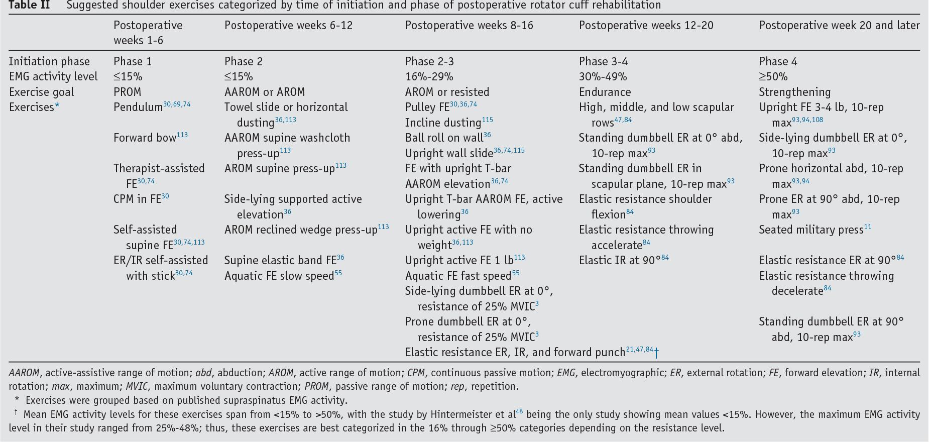 Table II from The American Society of Shoulder and Elbow