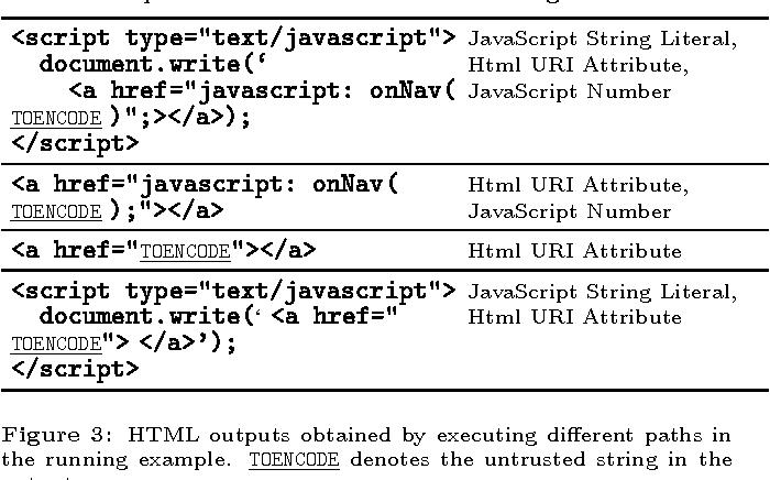 Figure 3 from SCRIPTGARD: automatic context-sensitive