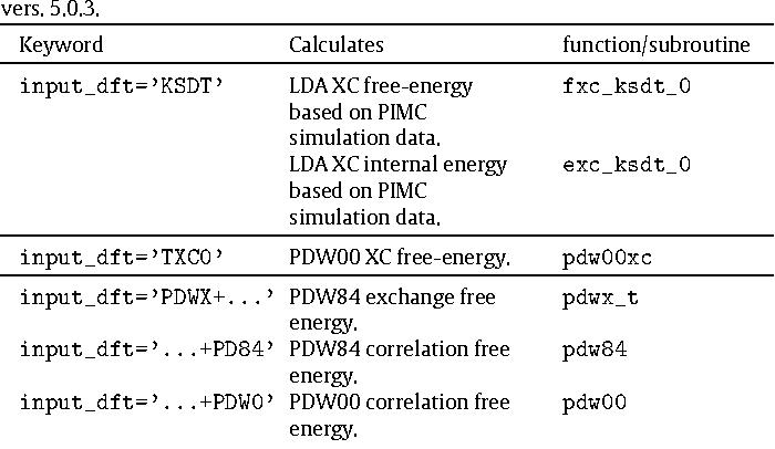 Finite-temperature orbital-free DFT molecular dynamics