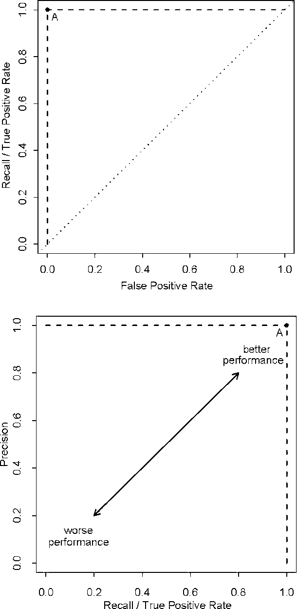 Sampling Bias and Class Imbalance in Maximum-likelihood