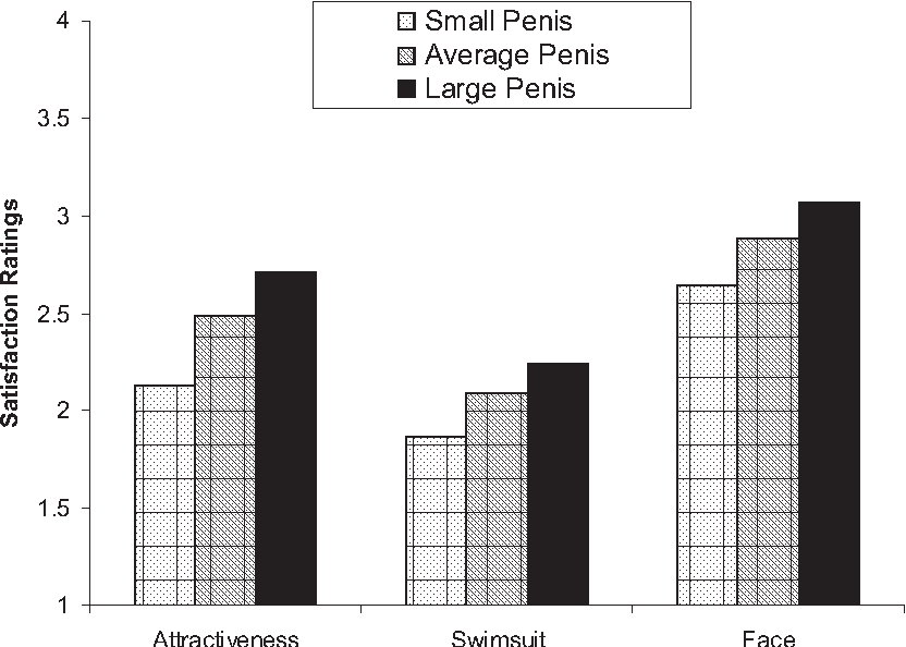 Figure 3 from Does size matter? Men's and women's views on ...