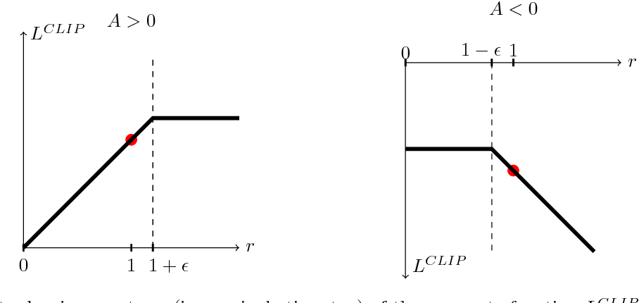 Figure 6 from Proximal Policy Optimization Algorithms