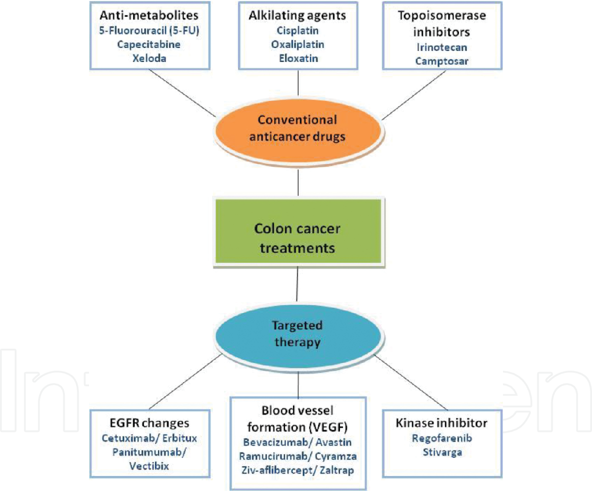 Pdf Modulation Of Apoptosis In Colon Cancer Cells By Bioactive Compounds Semantic Scholar