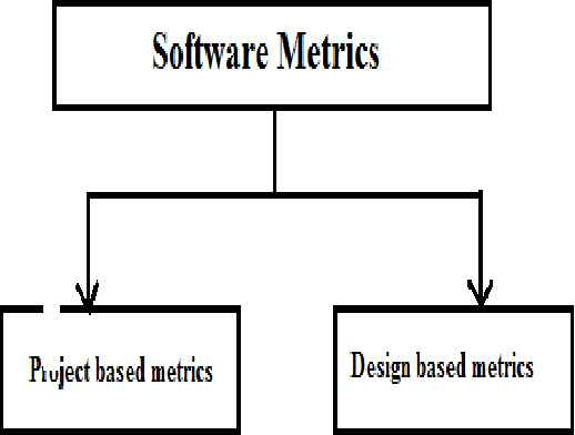 A Novel Approach To Enhance The Maintainability Of Object Oriented Software Engineering During Component Based Software Engineering Semantic Scholar