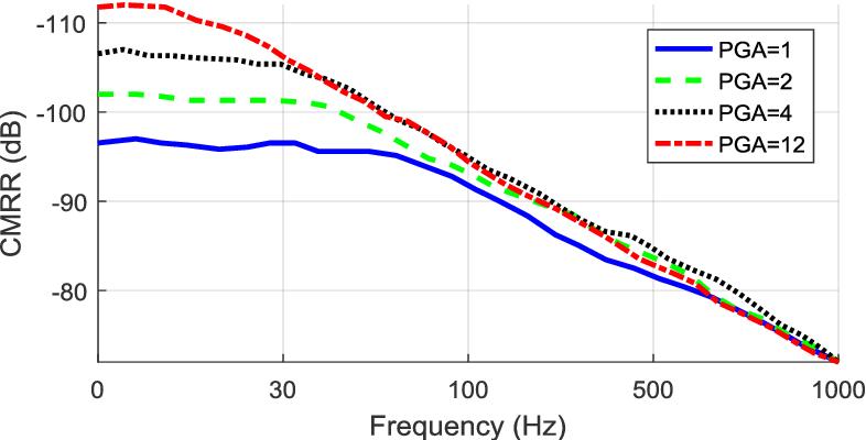 PDF] Development of a Modular Board for EEG Signal