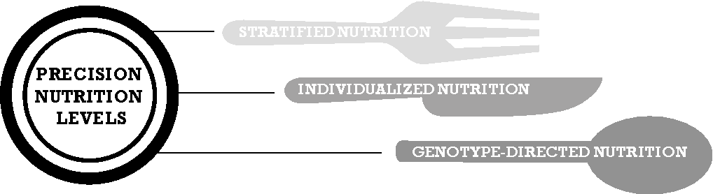 Figure 2 from Precision Nutrition: A Review of Personalized